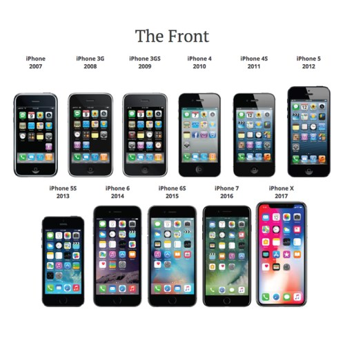 iPhone history timeline
