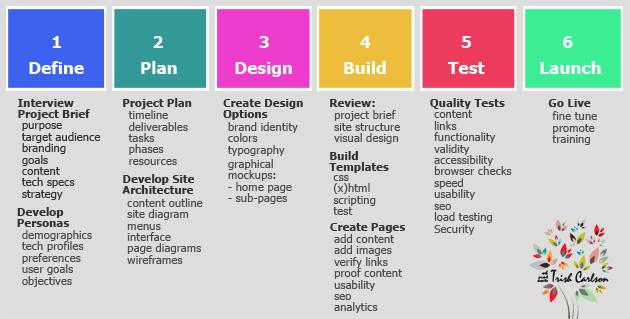 trish carlson design thinking