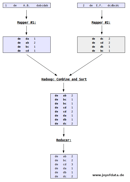 MapReduce with R on Hadoop and Amazon EMR | R-bloggers