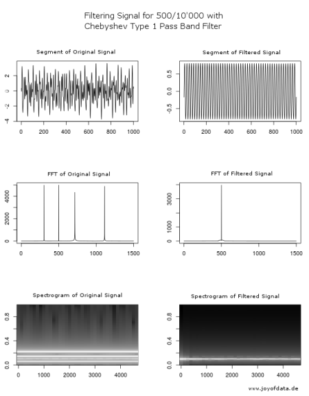 FIR Filter Design and Digital Signal Processing in R | R-bloggers