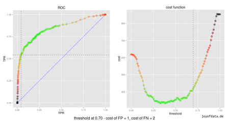 roc_and_cost_function