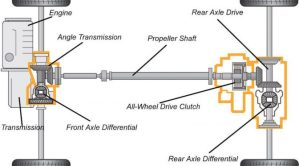 AWD vs FWD vs RWD: A lesson in important acronyms | The