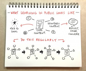Learn In Public Workbook by Doug Neill
