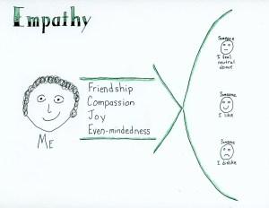 Empathy sketch note