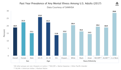 past year prevalence of Any Mental Illness among U.S. adults