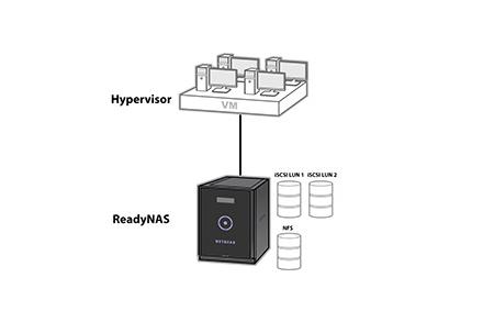 RN424 | ReadyNASネットワークストレージ | ReadyNASネットワークストレージ | 製品 | ビジネス製品 | NETGEAR