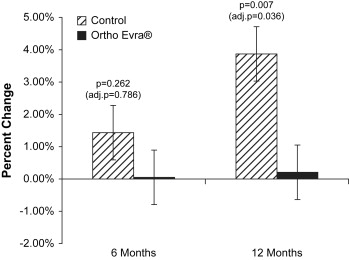 Bone Accretion in Adolescents Using the Combined Estrogen