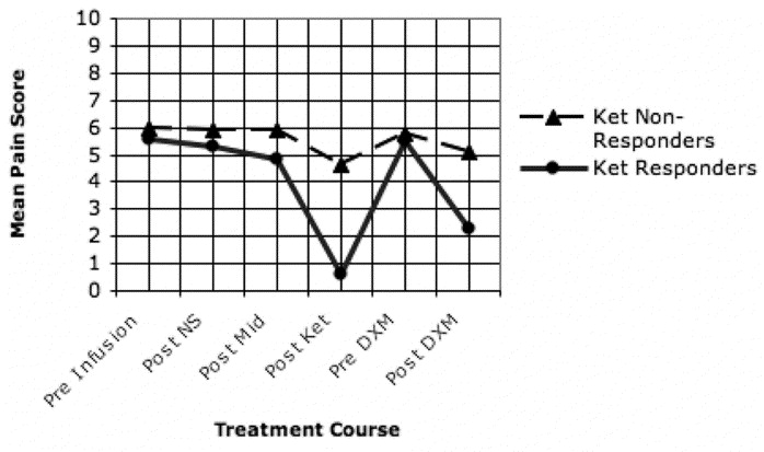 The Intravenous Ketamine Test Predicts Subsequent Response