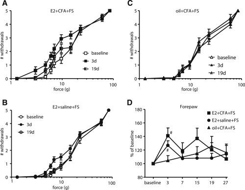 A Clinically Relevant Animal Model of Temporomandibular