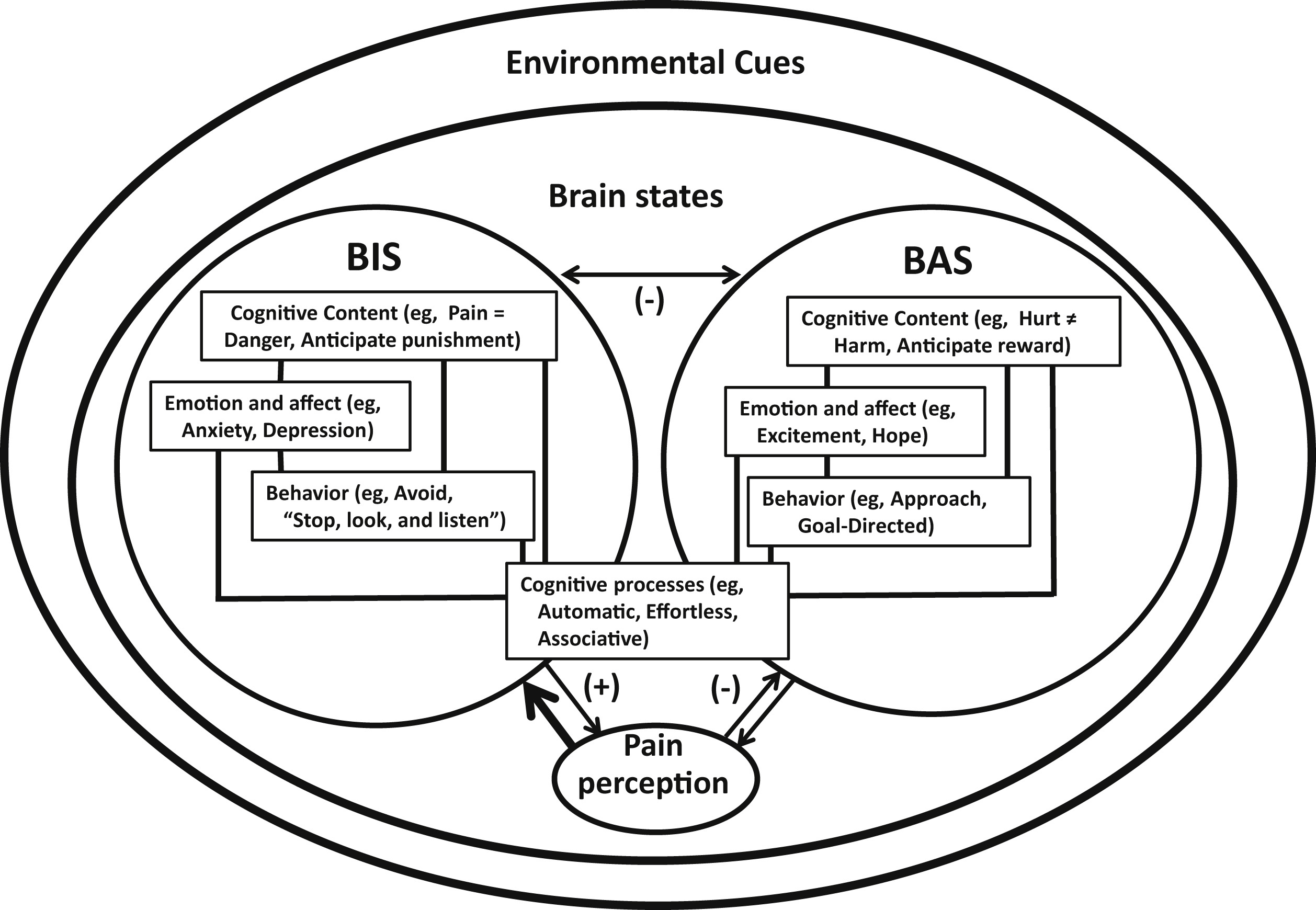 The Behavioral Activation and Inhibition Systems