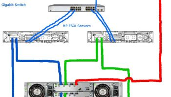 Veeam Direct Attached Backups with HP P2000 SAS | Justin's