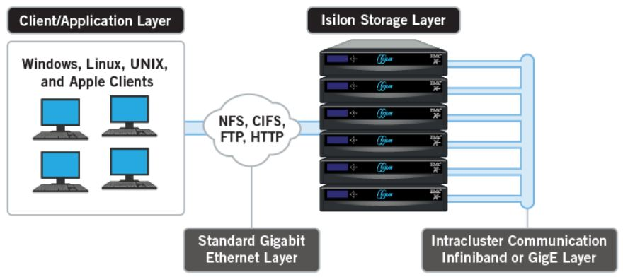emc data diagram lift master garage door wiring storing big with isilon justin s it blog