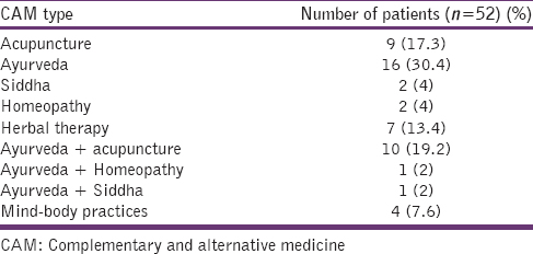 Usage of complementary and alternative medicine among