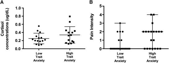 Preoperative Distress Factors Predicting Postoperative