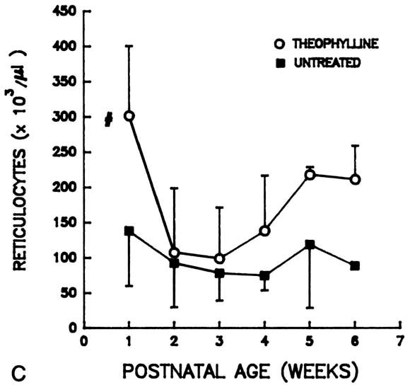 Erythropoietin levels during theophylline treatment in