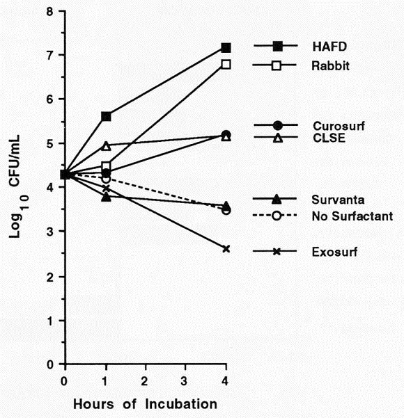 Effect of different surfactants on pulmonary group B