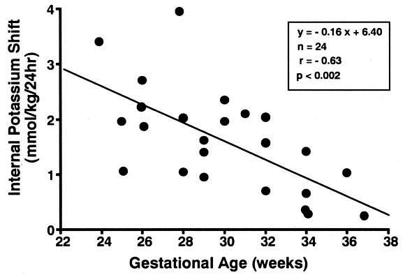 Internal potassium shift in premature infants: Cause of