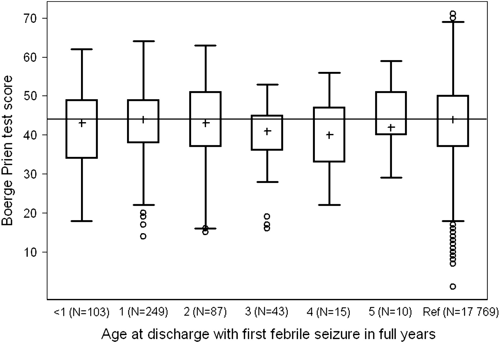 Febrile Seizures and Cognitive Function in Young Adult