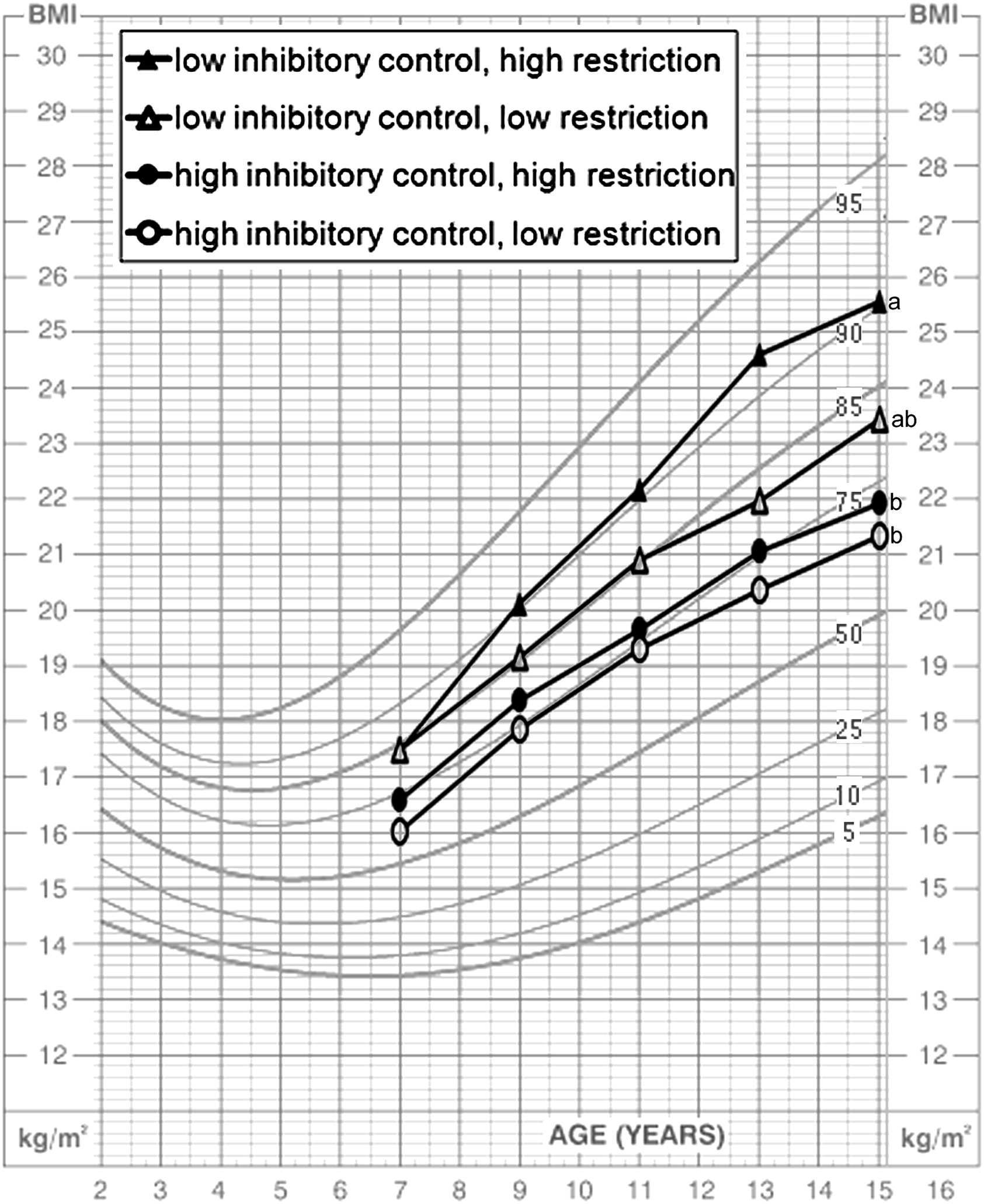 Low Inhibitory Control and Restrictive Feeding Practices