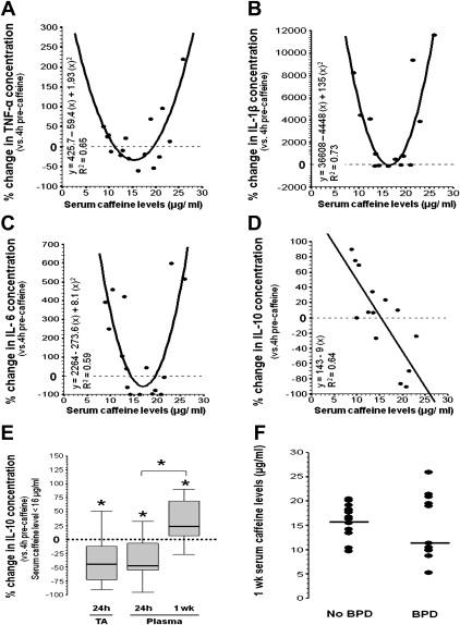 Correlation between Serum Caffeine Levels and Changes in