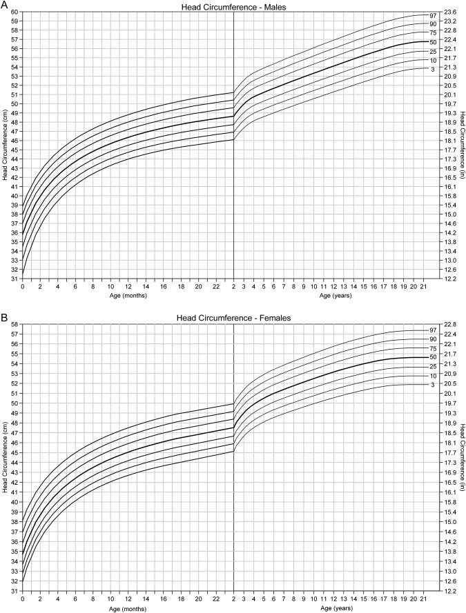 United States Head Circumference Growth Reference Charts