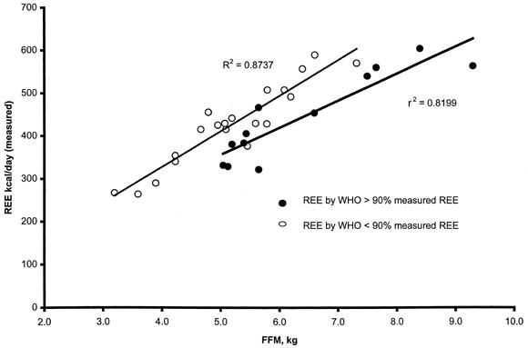 Resting energy expenditure and prediction equations in