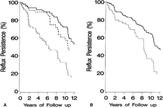 Outcome at 10 years of severe vesicoureteric reflux