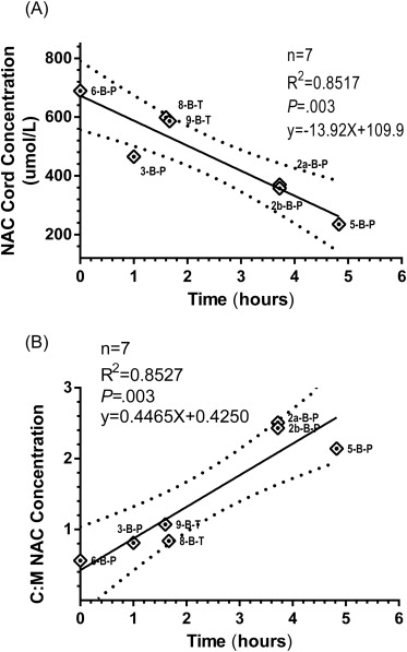 Antenatal Pharmacokinetics and Placental Transfer of N