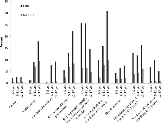 Long-Term Outcomes in Children with Congenital Heart