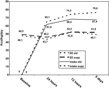 Enteral Nutrition in the Critically Ill Child: Comparison