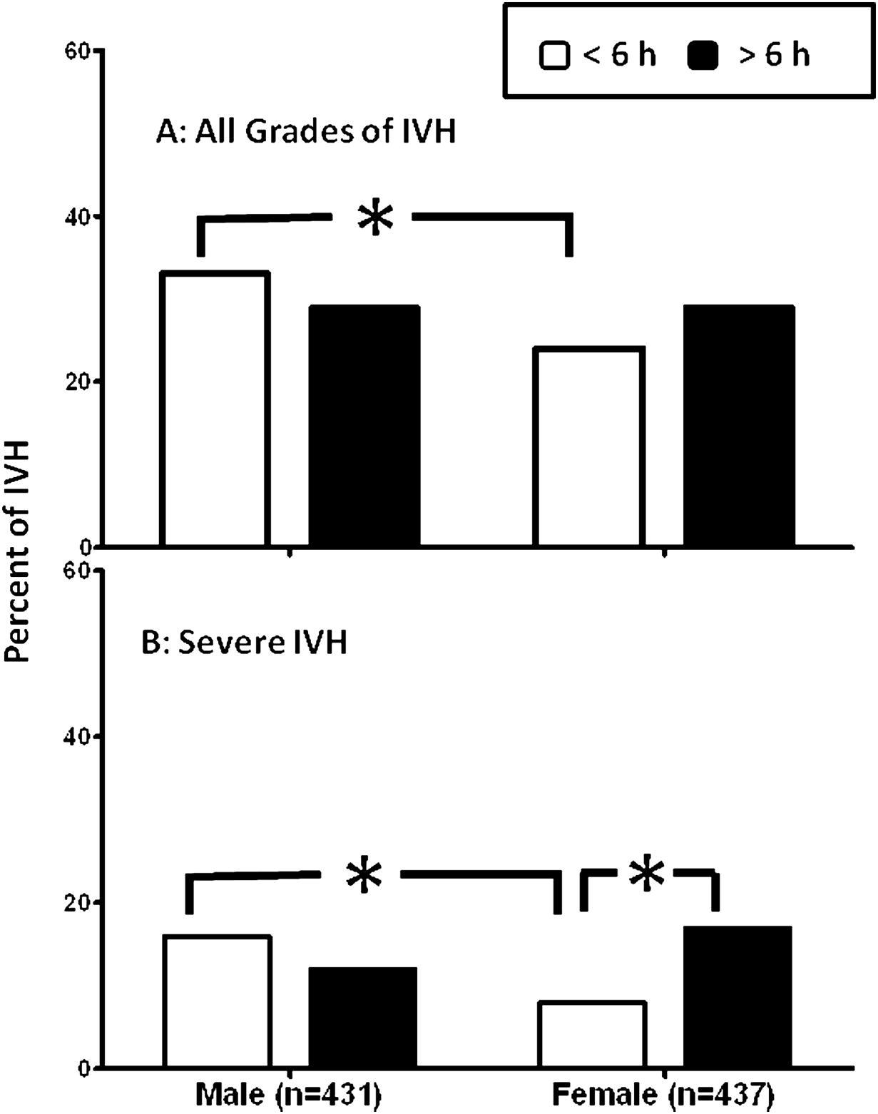 Indomethacin Prophylaxis to Prevent Intraventricular