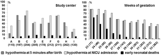 References in Hypothermia and Early Neonatal Mortality in