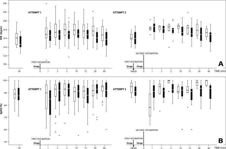 Remifentanil versus Morphine-Midazolam Premedication on
