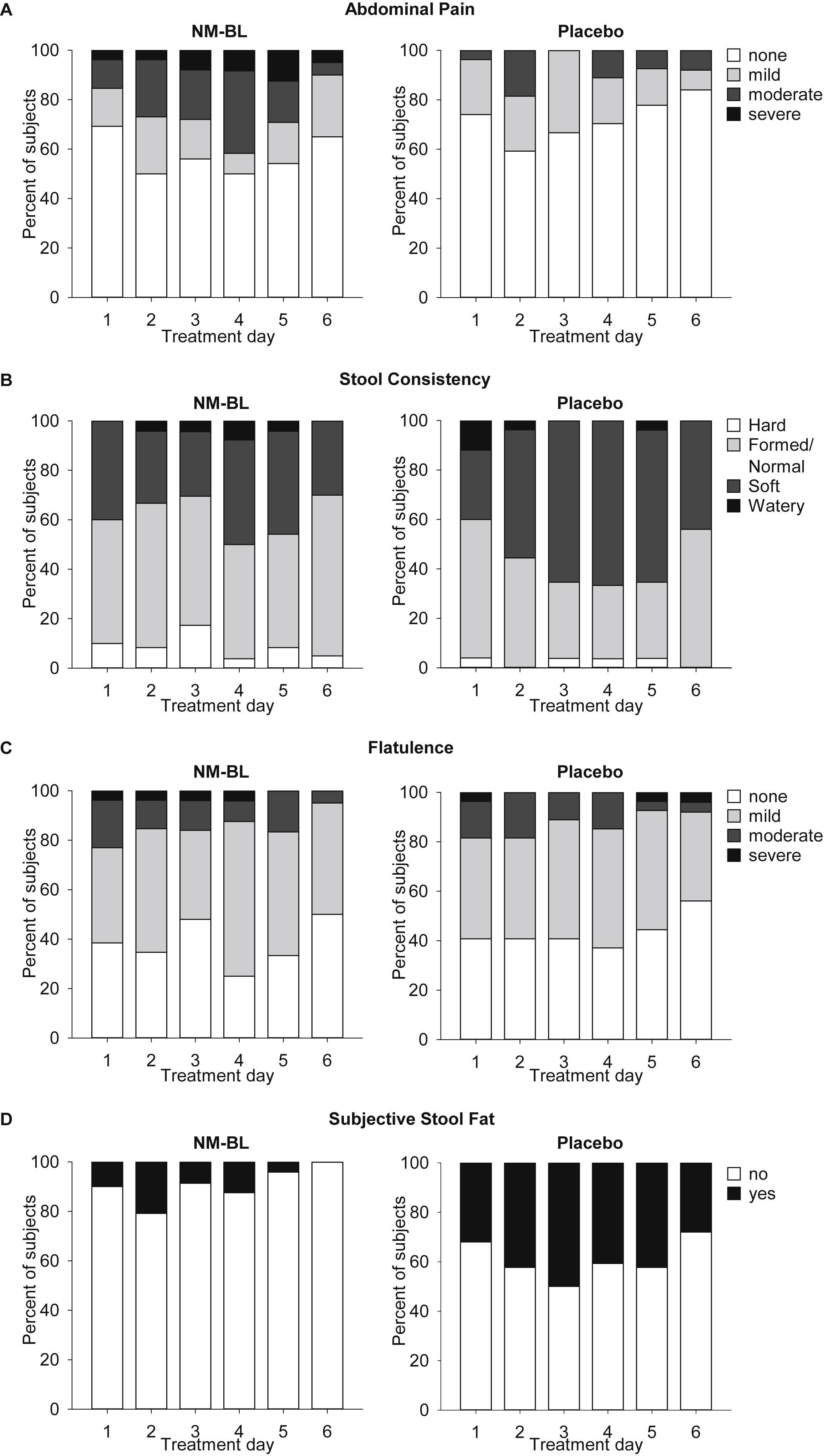 Safety And Efficacy Of A Novel Microbial Lipase In