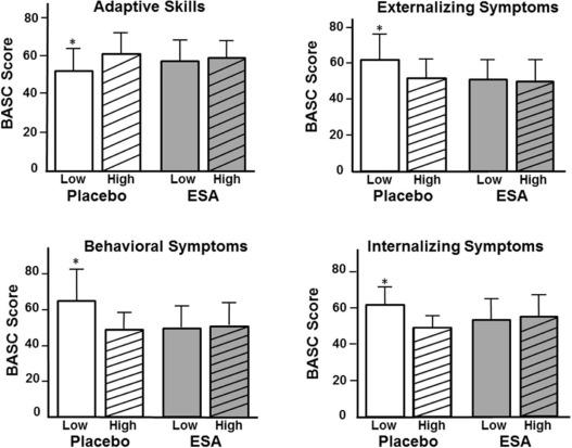 Impact of Erythropoiesis-Stimulating Agents on Behavioral