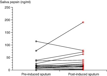 Pepsin measured in induced sputum—a test for pulmonary