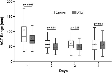 Outcomes following routine antithrombin III replacement