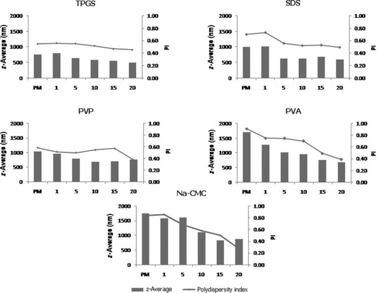 Development of Curcumin Nanocrystal: Physical Aspects