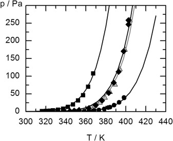 Benzoic Acid and Chlorobenzoic Acids: Thermodynamic Study