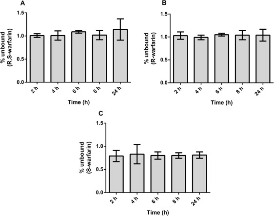 Mechanism of Drug-Drug Interactions Between Warfarin and