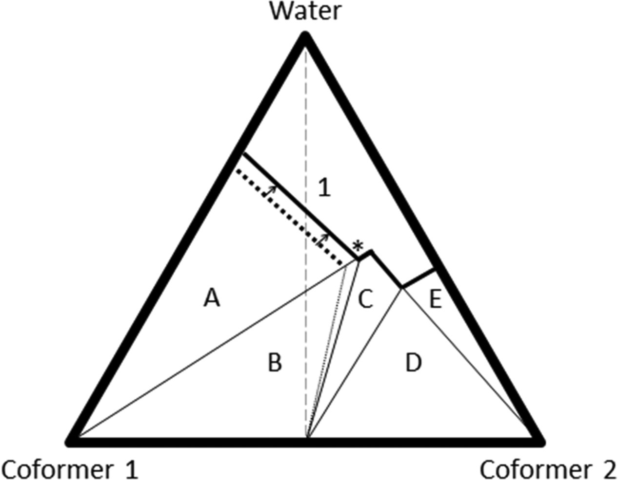 An Investigation Of The Causes Of Cocrystal Dissociation