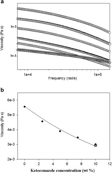Study of Rheology and Polymer Adsorption Onto Drug