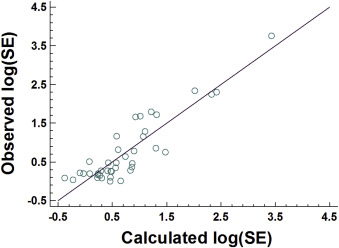 Biorelevant Drug Solubility Enhancement Modeled by a