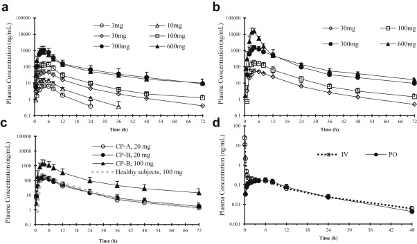 Analysis of Nonlinear Pharmacokinetics of a Highly Albumin
