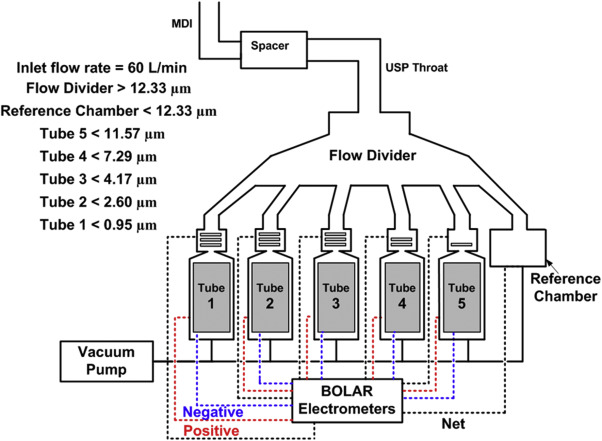 Effect of Spacers on the Bipolar Electrostatic Charge