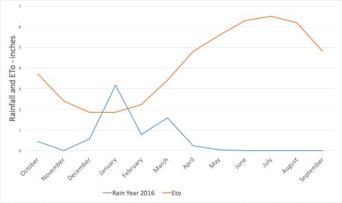 small resolution of graph showing eto vs rainfall
