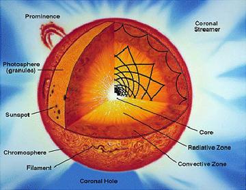 s sun layers diagram onan generator marine space technology 5