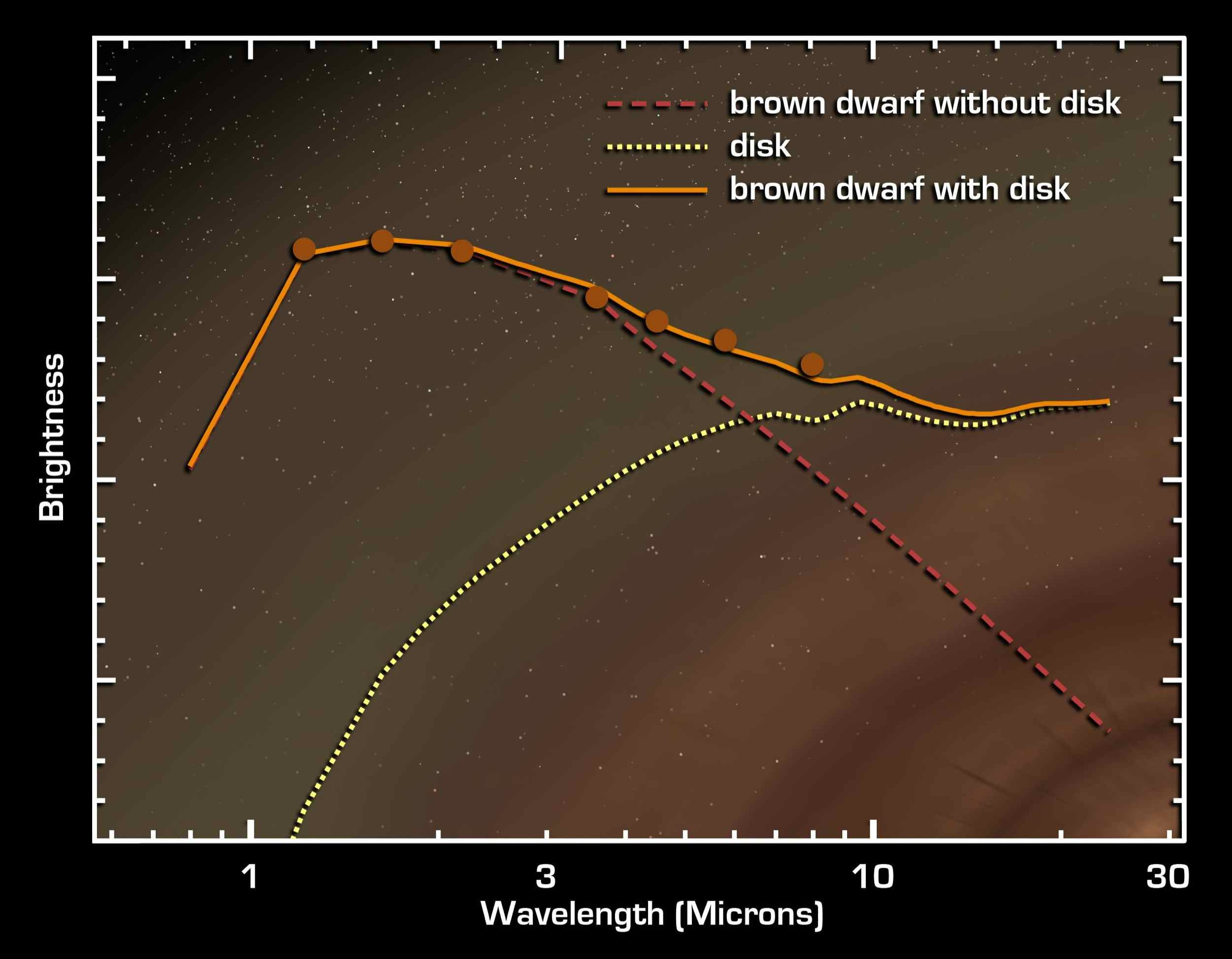 This graph of data from NASA's Spitzer Space Telescope shows that an extraordinarily low-mass brown dwarf, or 'failed star,' called OTS 44, is circled by a disc of planet-building dust.