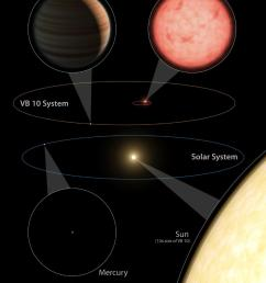 this artist s diagram compares our solar system below to the vb 10 star system [ 1024 x 1280 Pixel ]
