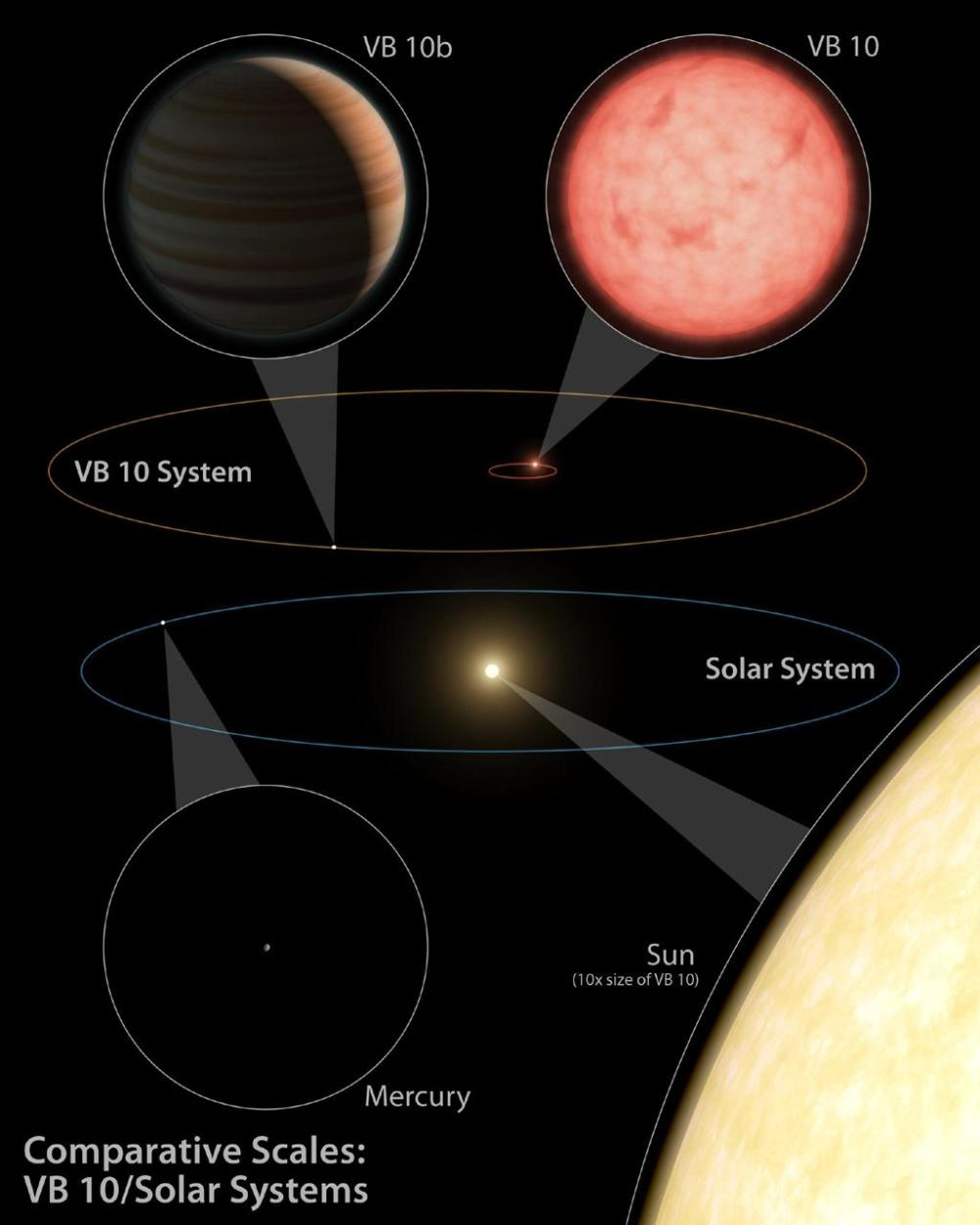 medium resolution of this artist s diagram compares our solar system below to the vb 10 star system